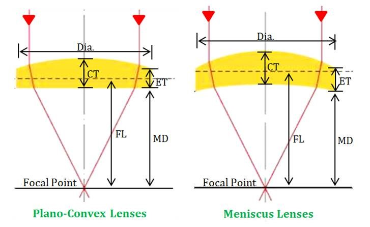 Acronyms & Characteristic of Optics